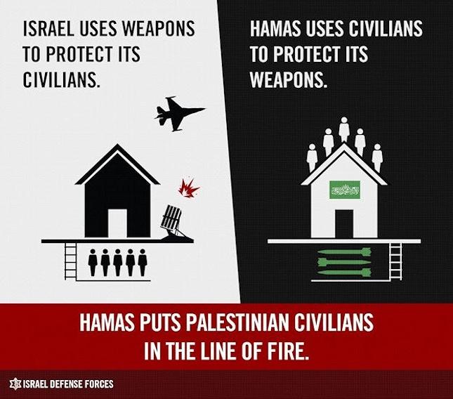 Hamas käyttää siviilejä ihmiskilpinä